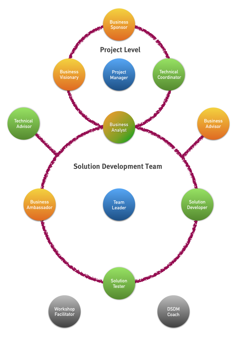Business Analyst in DSDM Team Model
