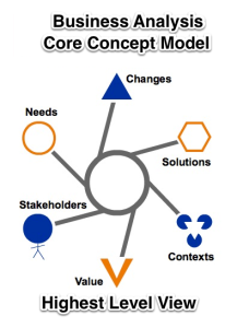 BABOK 3.0 Business Analysis Core Concept Model