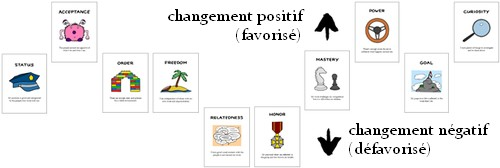 Moving Motivators - changement