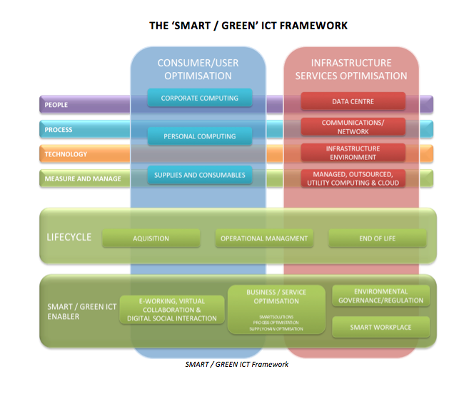 Green IT Framework - Diagram