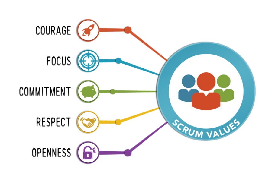 Scrum Values - Pictogram