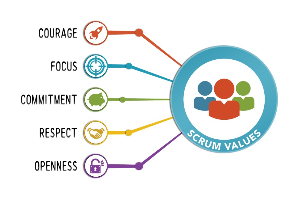 Scrum Values - Graphic