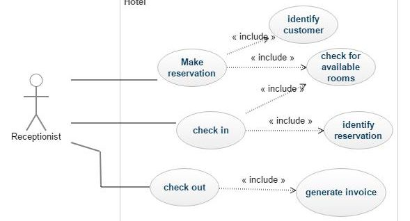 Specifier avec Use Cases 3 - Use Case Diagram
