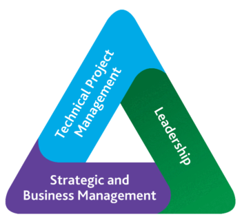 PMI Talent Triangle - Technical, Leadership, Strategic and Business